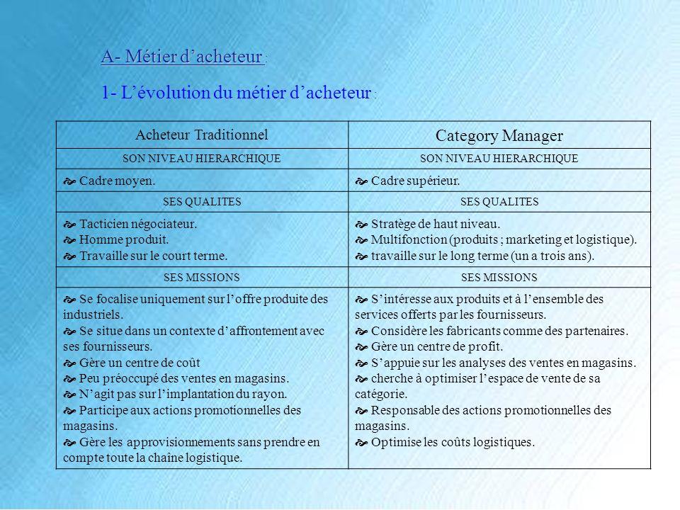 A- Métier dacheteur : 1- Lévolution du métier dacheteur : Acheteur Traditionnel Category Manager SON NIVEAU HIERARCHIQUE Cadre moyen.