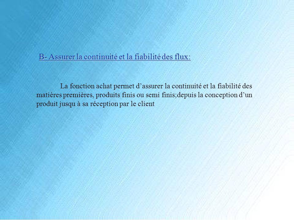 III - Le processus dachat et limportance du rôle de lacheteur A- processus dachat 1- Achat dans une entreprise industrielle: Les étapes de la fonction lachat industriel sont les suivantes : La 1ère consiste à déterminer les besoins réels de lentreprise.