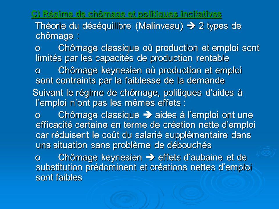 C) Régime de chômage et politiques incitatives Théorie du déséquilibre (Malinveau) 2 types de chômage : Théorie du déséquilibre (Malinveau) 2 types de