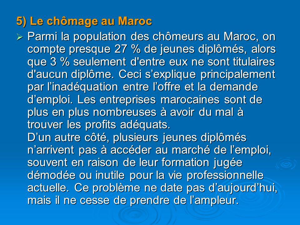 5) Le chômage au Maroc Parmi la population des chômeurs au Maroc, on compte presque 27 % de jeunes diplômés, alors que 3 % seulement d'entre eux ne so