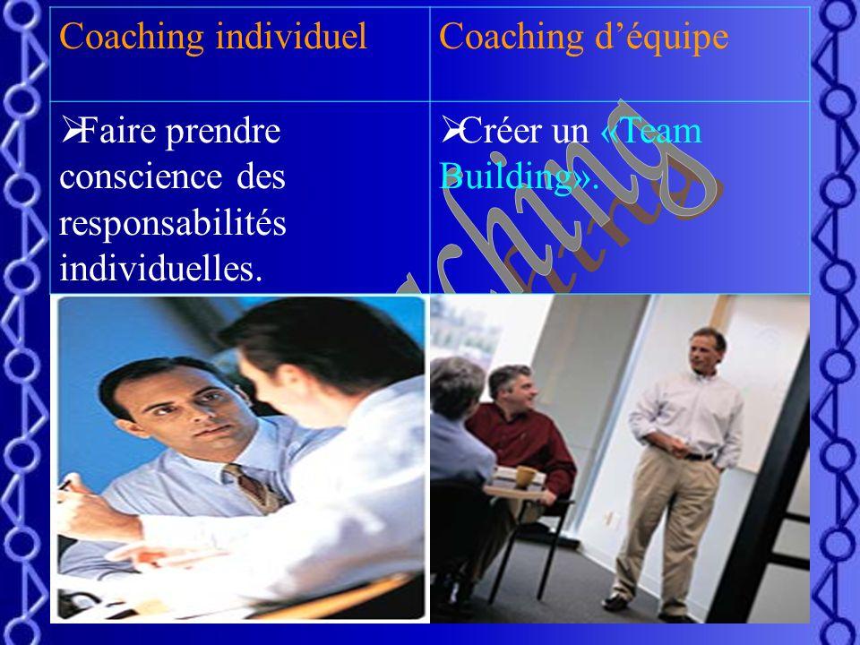 12 Coaching déquipe: Il consiste à résoudre les conflits et dysfonctionnements au sein dune entreprise. Amener des équipiers à travailler efficacement
