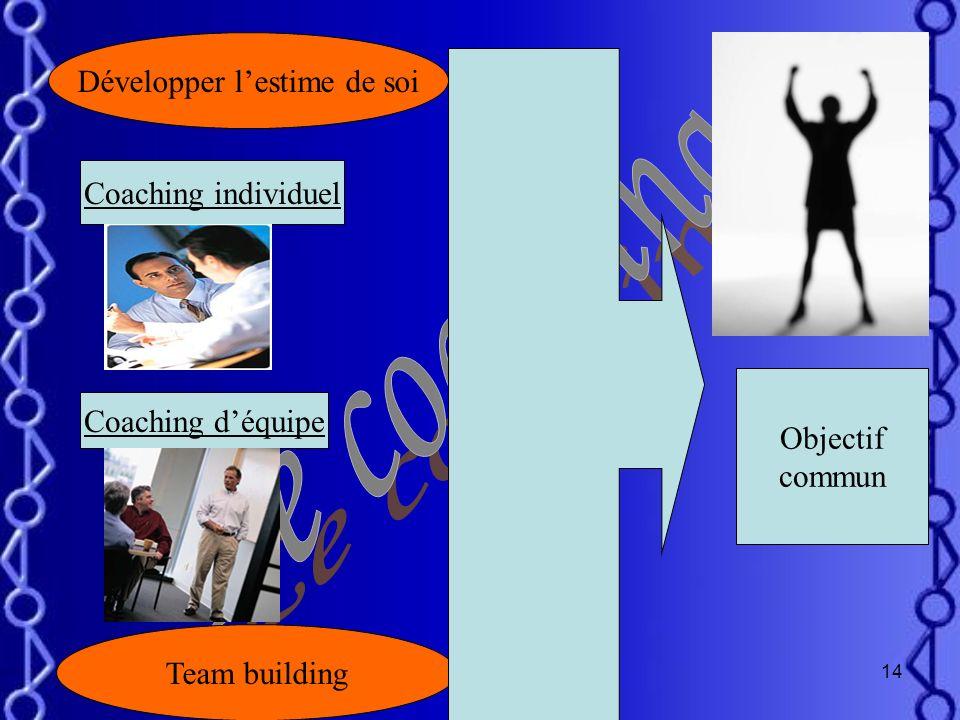 13 Coaching individuelCoaching déquipe Faire prendre conscience des responsabilités individuelles. Créer un «Team Building».