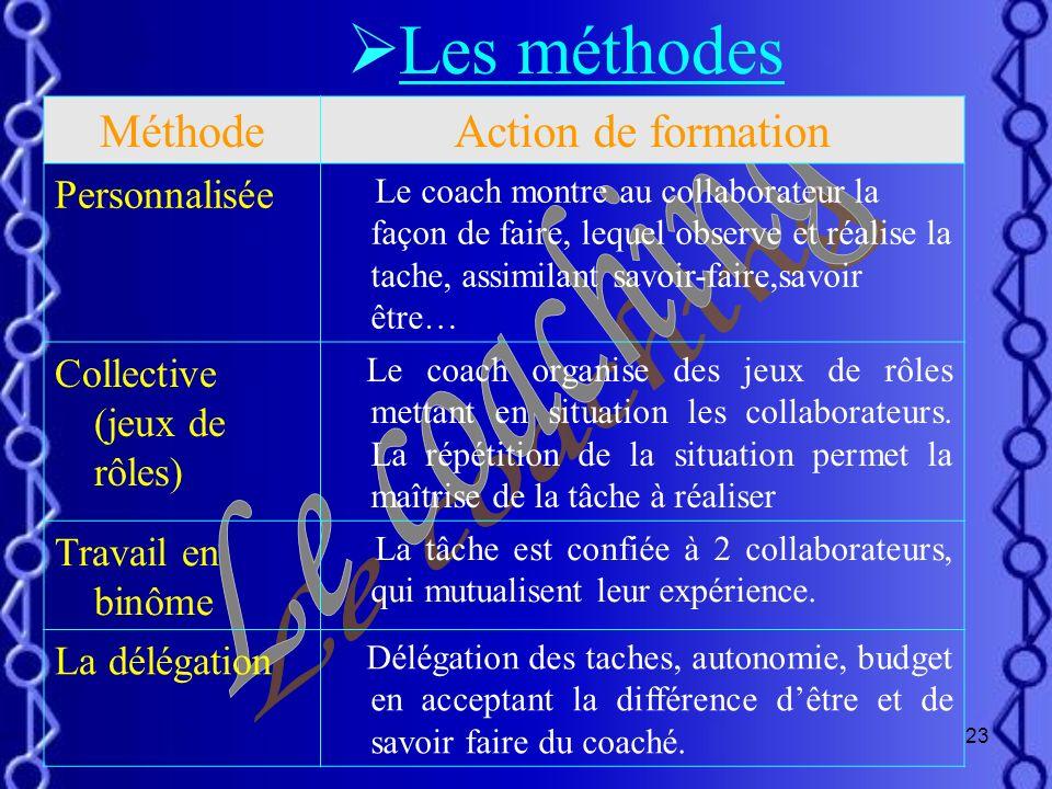 22 5. Situer le collaborateur par rapport à sa démarche et évaluer latteinte des objectifs. Suivi. H ausser le niveau de compétence du collaborateur.