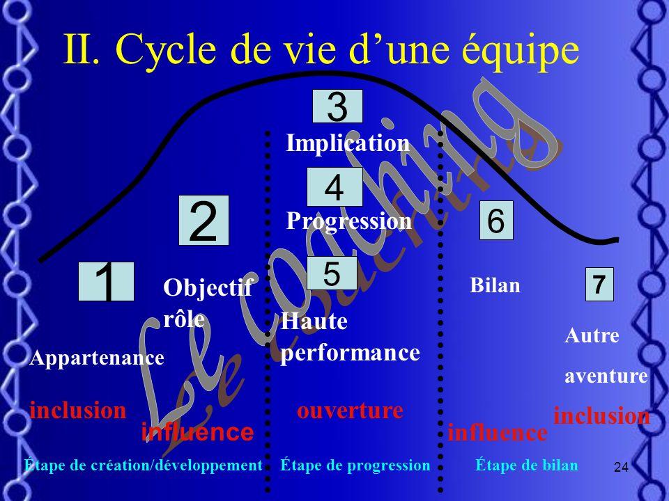 23 MéthodeAction de formation Personnalisée Le coach montre au collaborateur la façon de faire, lequel observe et réalise la tache, assimilant savoir-