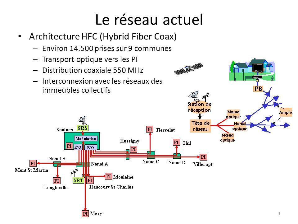 3 Le réseau actuel Architecture HFC (Hybrid Fiber Coax) – Environ 14.500 prises sur 9 communes – Transport optique vers les PI – Distribution coaxiale