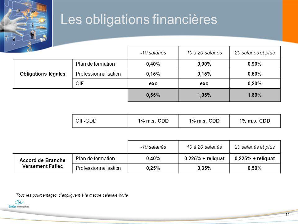 11 Les obligations financières -10 salariés10 à 20 salariés20 salariés et plus Obligations légales Plan de formation0,40%0,90% Professionnalisation0,15% 0,50% CIFexo 0,20% 0,55%1,05%1,60% CIF-CDD1% m.s.