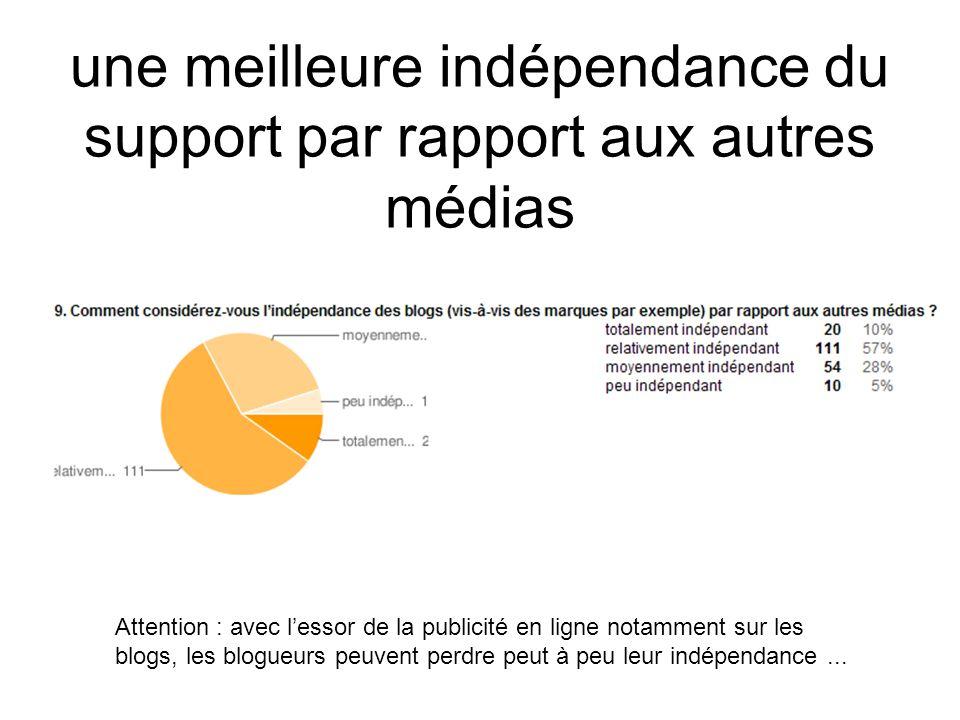 une meilleure indépendance du support par rapport aux autres médias Attention : avec lessor de la publicité en ligne notamment sur les blogs, les blogueurs peuvent perdre peut à peu leur indépendance...