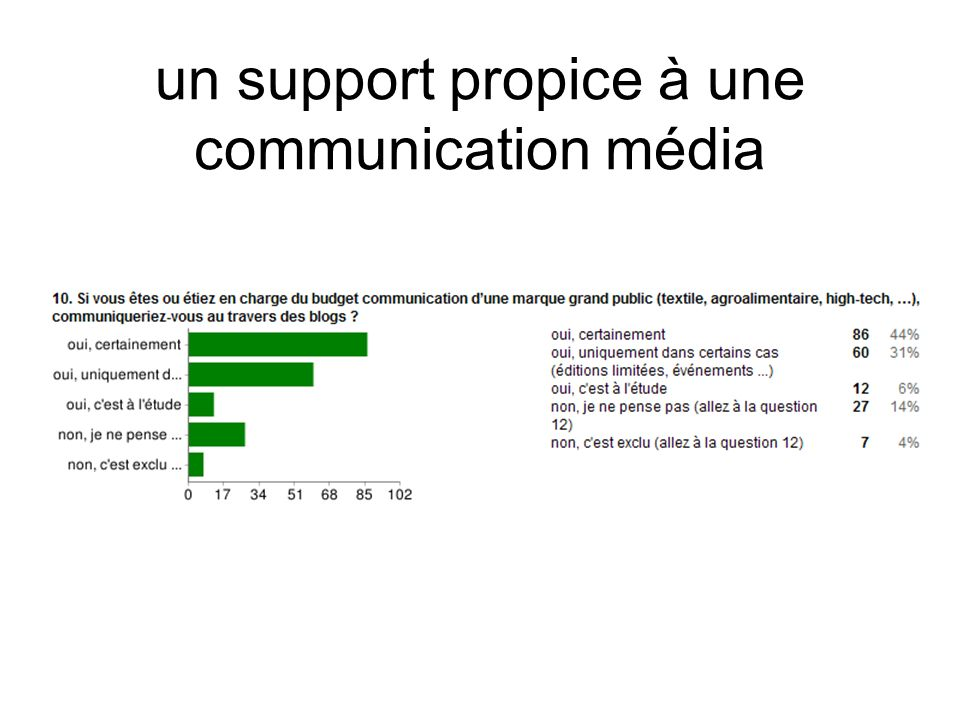 un support propice à une communication média