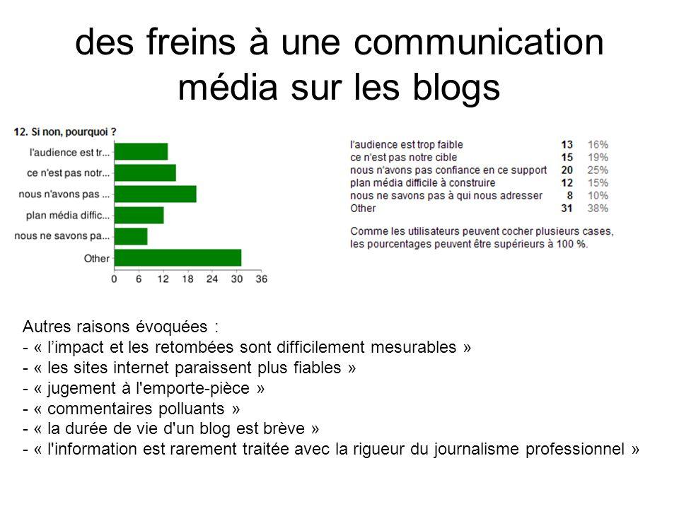 des freins à une communication média sur les blogs Autres raisons évoquées : - « limpact et les retombées sont difficilement mesurables » - « les sites internet paraissent plus fiables » - « jugement à l emporte-pièce » - « commentaires polluants » - « la durée de vie d un blog est brève » - « l information est rarement traitée avec la rigueur du journalisme professionnel »
