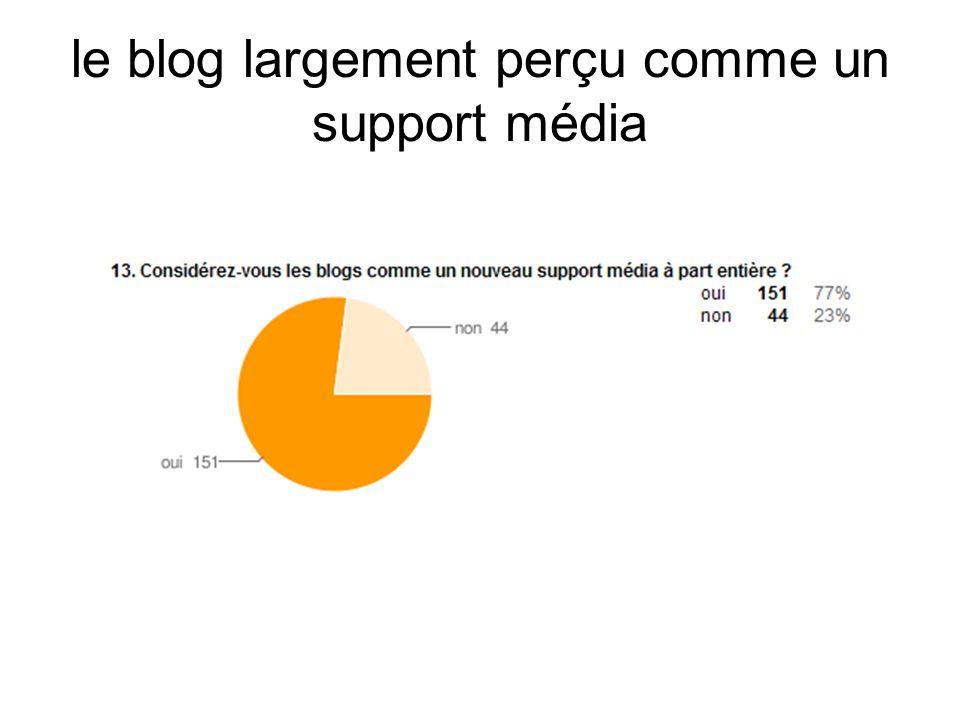le blog largement perçu comme un support média