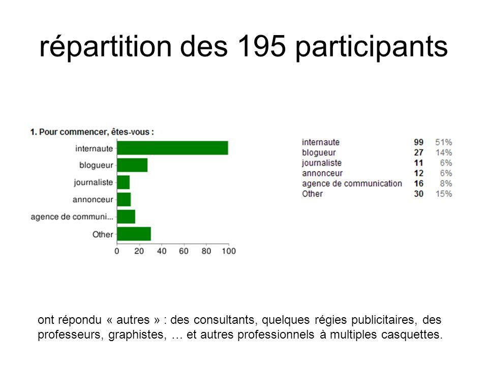 répartition des 195 participants ont répondu « autres » : des consultants, quelques régies publicitaires, des professeurs, graphistes, … et autres professionnels à multiples casquettes.