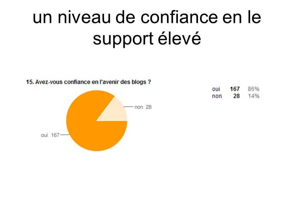 un niveau de confiance en le support élevé