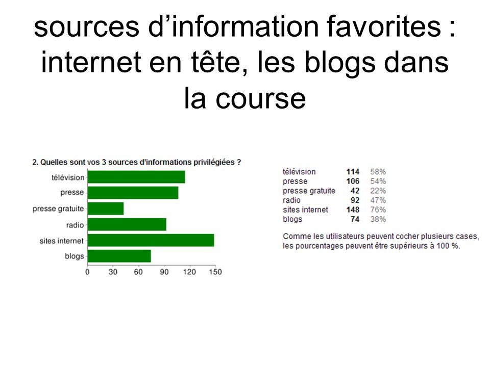 sources dinformation favorites : internet en tête, les blogs dans la course