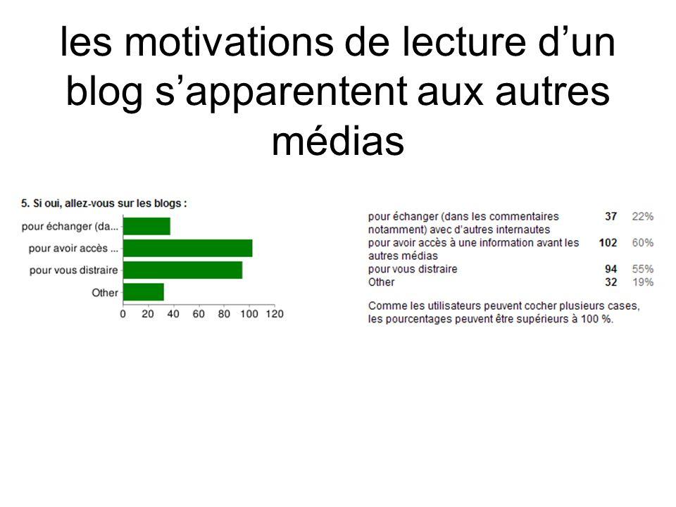 les motivations de lecture dun blog sapparentent aux autres médias