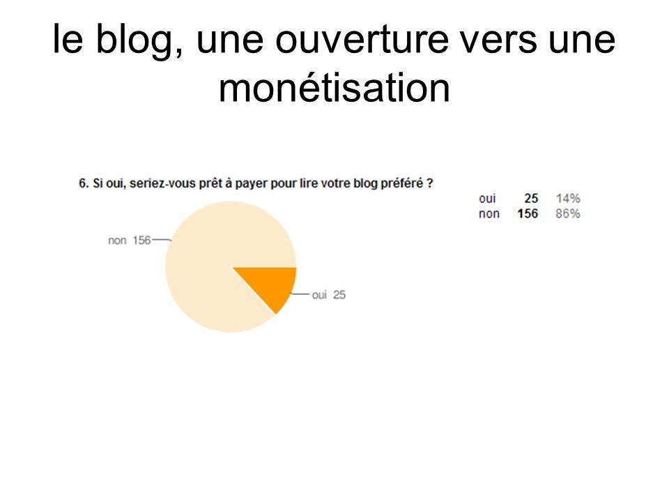 Les faiblesses relatives au support - « le blog n est pas un outil assez développé pour être un média à part entière : l audience n est que relative, les archives sont mal gérées, les recherches d articles ne sont pas assez puissantes, le contenu n est pas assez dense pour parler de média (trop spécialisé, manque de pertinence dans les commentaires des articles…) » - « il n existe pas de code de déontologie », « ce nest quun effet de mode » - « l origine de l information n est pas toujours claire : faux nez d une marque / stratégie d influence négative ou positive .