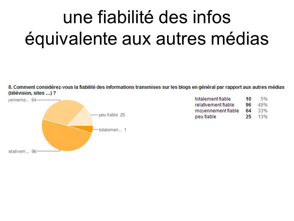 une fiabilité des infos équivalente aux autres médias