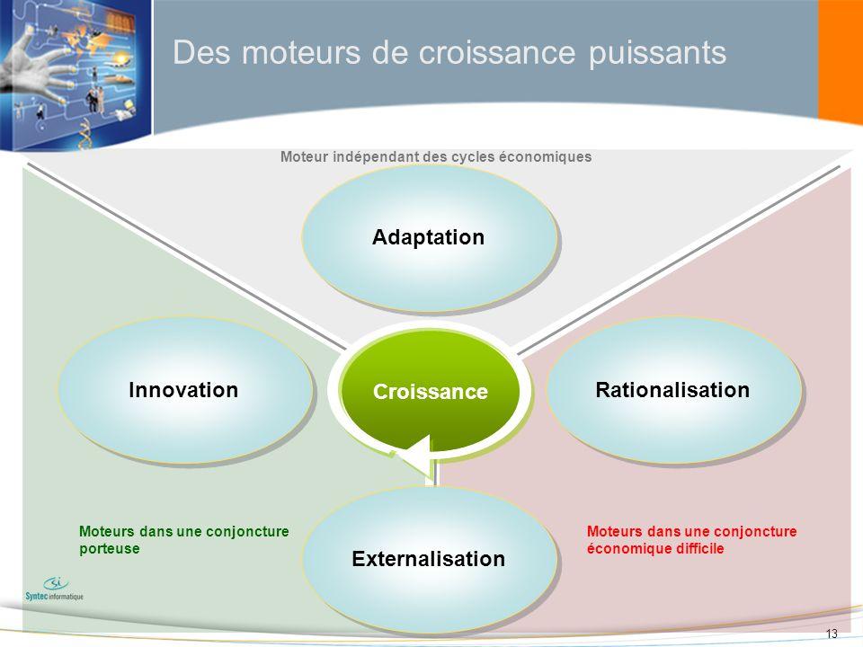 13 Des moteurs de croissance puissants Innovation Rationalisation Adaptation Moteur indépendant des cycles économiques Moteurs dans une conjoncture po