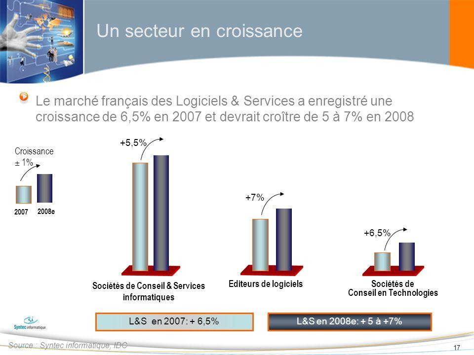 17 Un secteur en croissance Source : Syntec informatique, IDC L&S en 2008e: + 5 à +7% Sociétés de Conseil & Services informatiques Editeurs de logicie