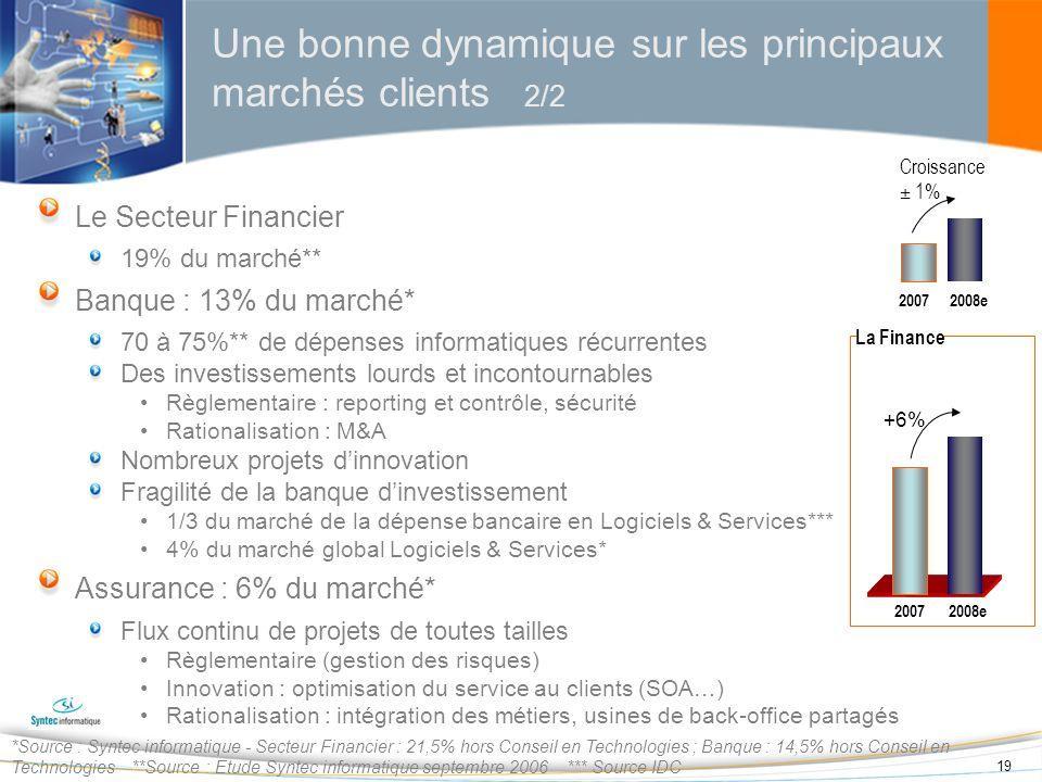 19 Une bonne dynamique sur les principaux marchés clients 2/2 *Source : Syntec informatique - Secteur Financier : 21,5% hors Conseil en Technologies ;