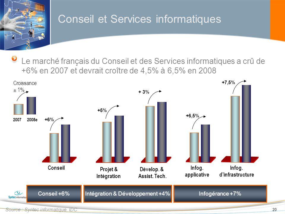20 Le marché français du Conseil et des Services informatiques a crû de +6% en 2007 et devrait croître de 4,5% à 6,5% en 2008 Conseil et Services info