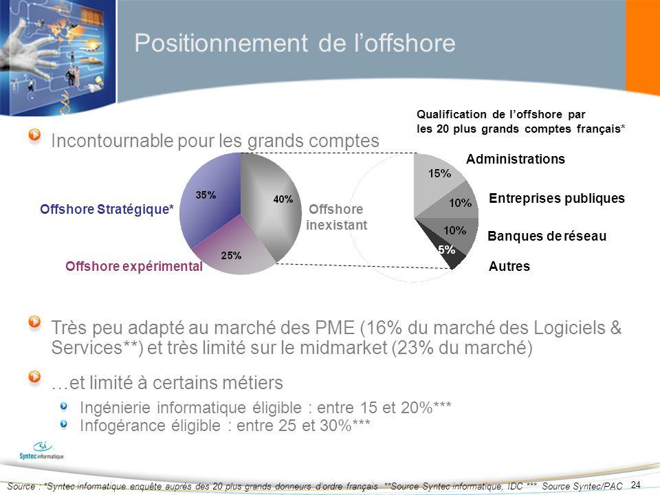 24 Incontournable pour les grands comptes Très peu adapté au marché des PME (16% du marché des Logiciels & Services**) et très limité sur le midmarket