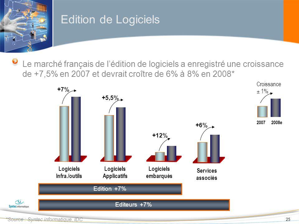 25 Edition de Logiciels *Source : Syntec informatique, IDC Logiciels Infra./outils Logiciels Applicatifs Edition +7% +7% +5,5% Logiciels embarqués +12