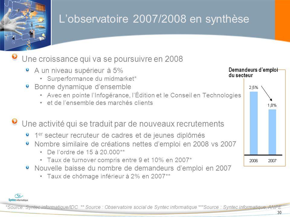 30 Lobservatoire 2007/2008 en synthèse Une croissance qui va se poursuivre en 2008 A un niveau supérieur à 5% Surperformance du midmarket* Bonne dynam