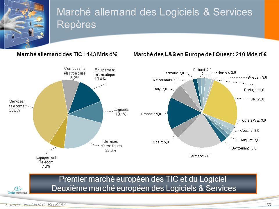 33 Marché allemand des Logiciels & Services Repères Source : EITO/PAC, BITKOM Premier marché européen des TIC et du Logiciel Deuxième marché européen