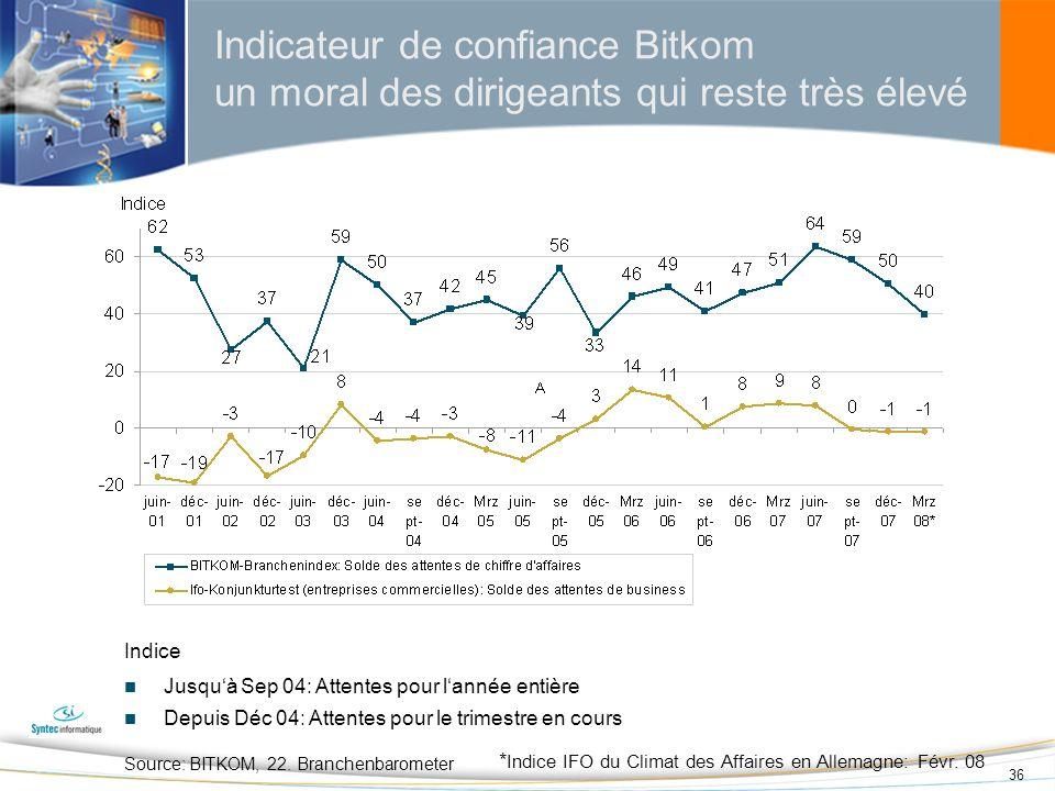 36 Indice Jusquà Sep 04: Attentes pour lannée entière Depuis Déc 04: Attentes pour le trimestre en cours Source: BITKOM, 22. Branchenbarometer * Indic