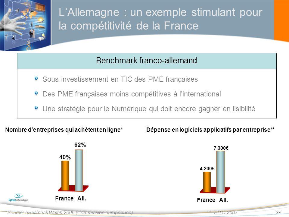39 LAllemagne : un exemple stimulant pour la compétitivité de la France Benchmark franco-allemand Sous investissement en TIC des PME françaises Des PM