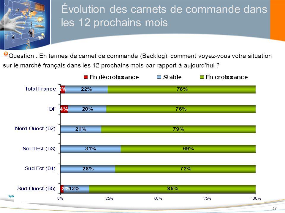 47 Évolution des carnets de commande dans les 12 prochains mois Question : En termes de carnet de commande (Backlog), comment voyez-vous votre situati