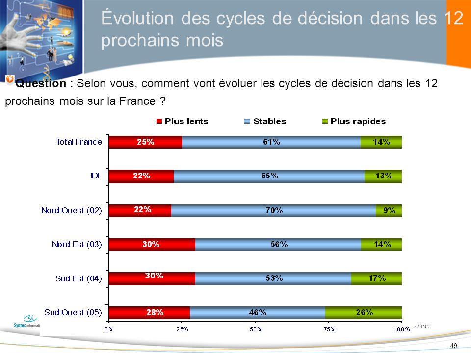 49 Évolution des cycles de décision dans les 12 prochains mois Question : Selon vous, comment vont évoluer les cycles de décision dans les 12 prochain