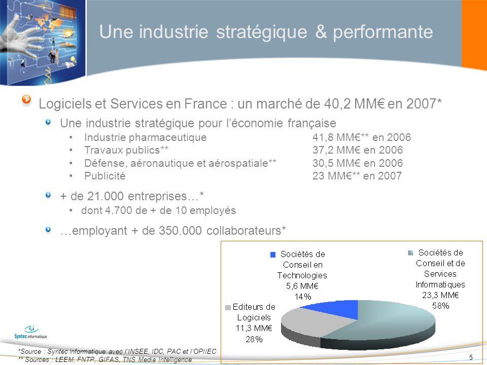 5 Une industrie stratégique & performante Logiciels et Services en France : un marché de 40,2 MM en 2007* Une industrie stratégique pour léconomie fra