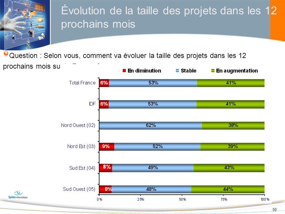 50 Évolution de la taille des projets dans les 12 prochains mois Question : Selon vous, comment va évoluer la taille des projets dans les 12 prochains