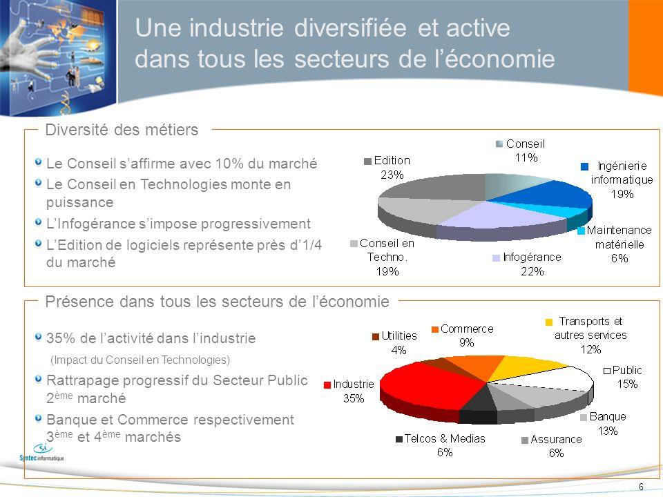 17 Un secteur en croissance Source : Syntec informatique, IDC L&S en 2008e: + 5 à +7% Sociétés de Conseil & Services informatiques Editeurs de logiciels +5,5% +7% Sociétés de Conseil en Technologies Croissance ± 1% 2007 2008e +6,5% Le marché français des Logiciels & Services a enregistré une croissance de 6,5% en 2007 et devrait croître de 5 à 7% en 2008 L&S en 2007: + 6,5%