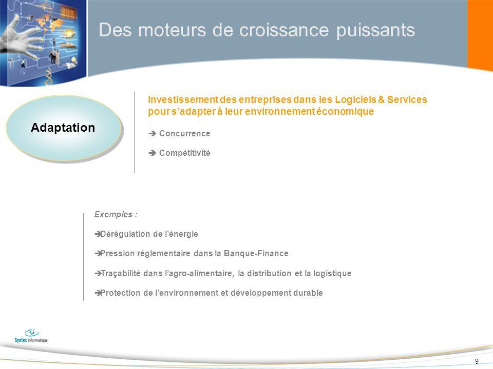 20 Le marché français du Conseil et des Services informatiques a crû de +6% en 2007 et devrait croître de 4,5% à 6,5% en 2008 Conseil et Services informatiques Source : Syntec informatique, IDC Conseil Conseil +6% +6% Projet & Intégration Dévelop.