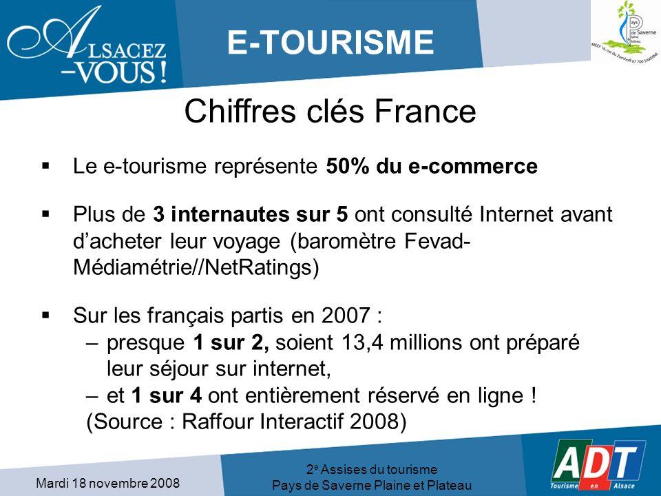 Mardi 18 novembre 2008 2 e Assises du tourisme Pays de Saverne Plaine et Plateau E-TOURISME Chiffres clés France Le e-tourisme représente 50% du e-commerce Plus de 3 internautes sur 5 ont consulté Internet avant dacheter leur voyage (baromètre Fevad- Médiamétrie//NetRatings) Sur les français partis en 2007 : –presque 1 sur 2, soient 13,4 millions ont préparé leur séjour sur internet, –et 1 sur 4 ont entièrement réservé en ligne .