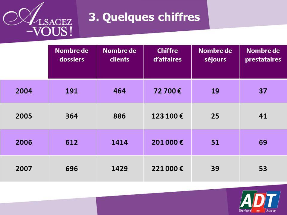 Nombre de dossiers Nombre de clients Chiffre daffaires Nombre de séjours Nombre de prestataires 200419146472 700 1937 2005364886123 100 2541 200661214