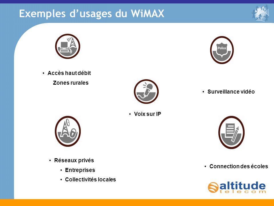 Exemples dusages du WiMAX Réseaux privés Entreprises Collectivités locales Connection des écoles Surveillance vidéo Voix sur IP Accès haut débit Zones