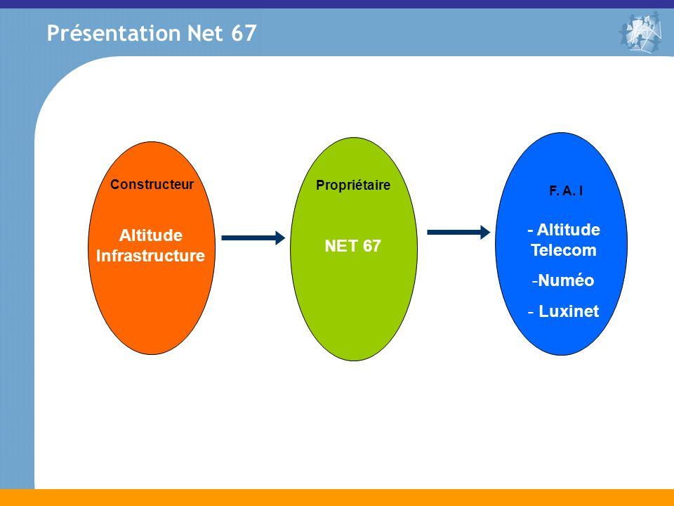 Présentation Net 67 Altitude Infrastructure NET 67 Constructeur Propriétaire F. A. I - Altitude Telecom -Numéo - Luxinet