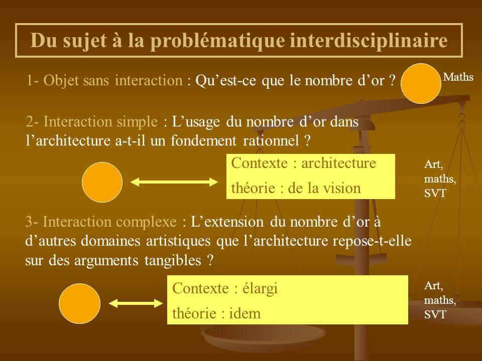 Du sujet à la problématique interdisciplinaire 1- Réponse « oui-non » : La place de la femme a-t-elle changé en France au XX ème siècle .