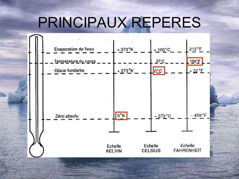 PRINCIPAUX REPERES 100°FTempérature du corps37°C