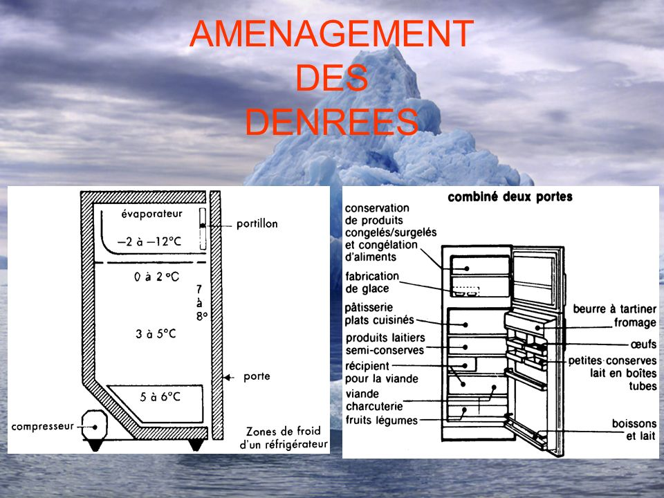 AMENAGEMENT DES DENREES