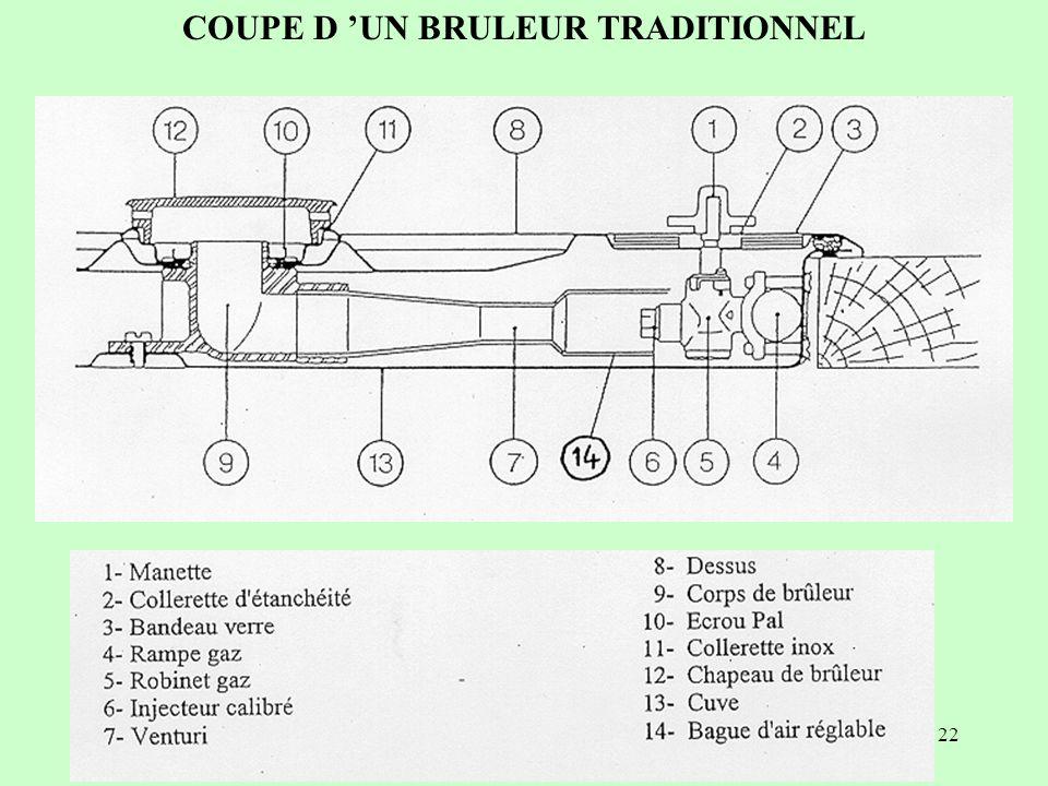 22 COUPE D UN BRULEUR TRADITIONNEL