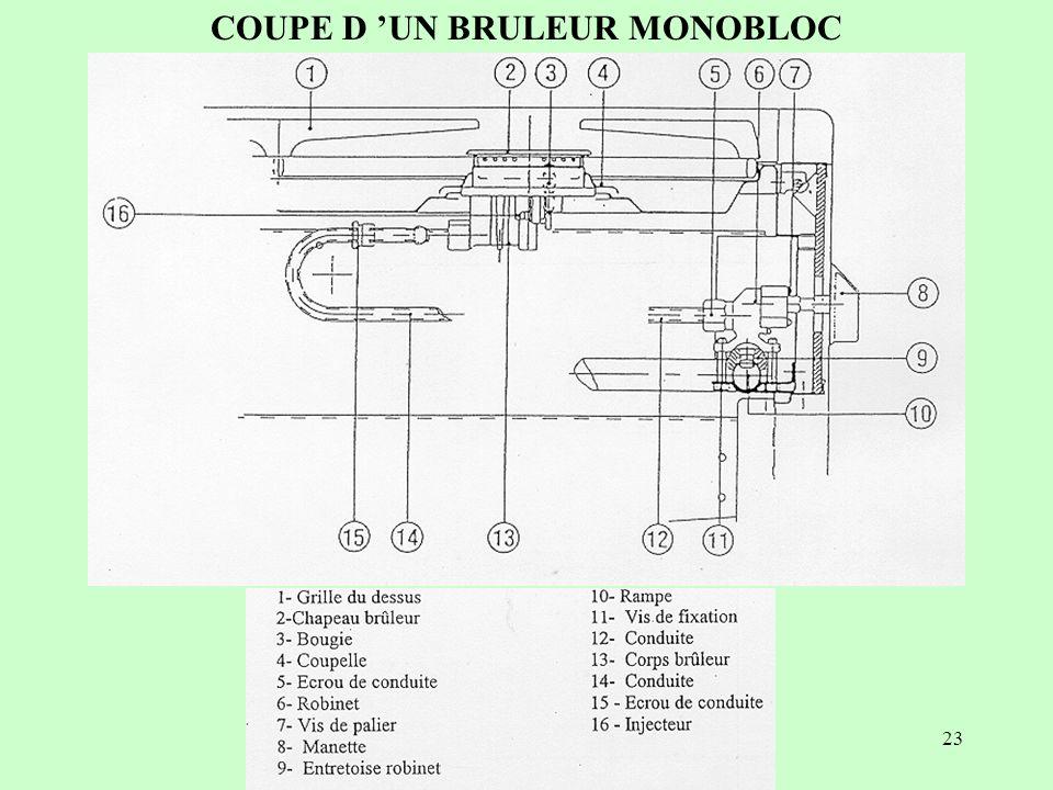 23 COUPE D UN BRULEUR MONOBLOC