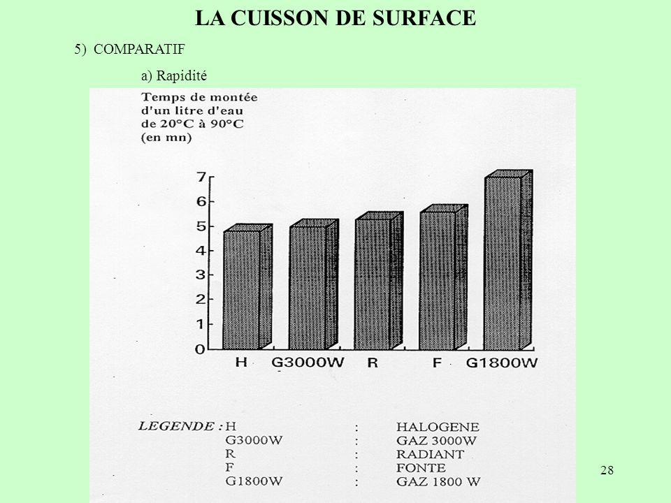 28 LA CUISSON DE SURFACE 5) COMPARATIF a) Rapidité