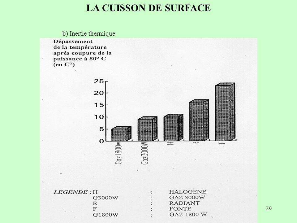 29 LA CUISSON DE SURFACE b) Inertie thermique