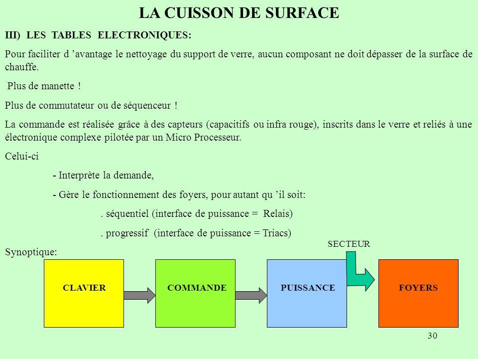 30 LA CUISSON DE SURFACE III) LES TABLES ELECTRONIQUES: Pour faciliter d avantage le nettoyage du support de verre, aucun composant ne doit dépasser d