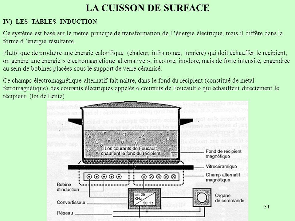 31 LA CUISSON DE SURFACE IV) LES TABLES INDUCTION Ce système est basé sur le même principe de transformation de l énergie électrique, mais il diffère