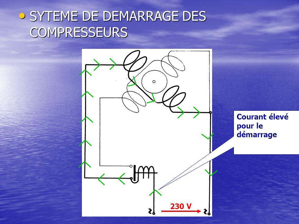 SYTEME DE DEMARRAGE DES COMPRESSEURS SYTEME DE DEMARRAGE DES COMPRESSEURS Lexitation magnétique provoque une poussée Fermeture du circuit secondaire Rotation du moteur 230 V